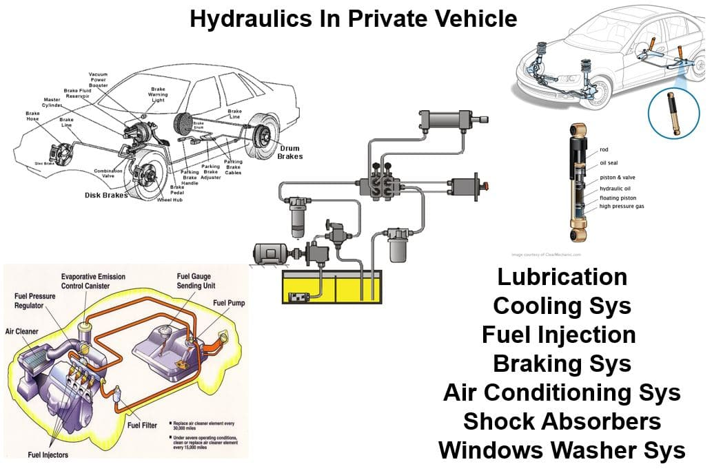 Hydraulics In Private Vehicle