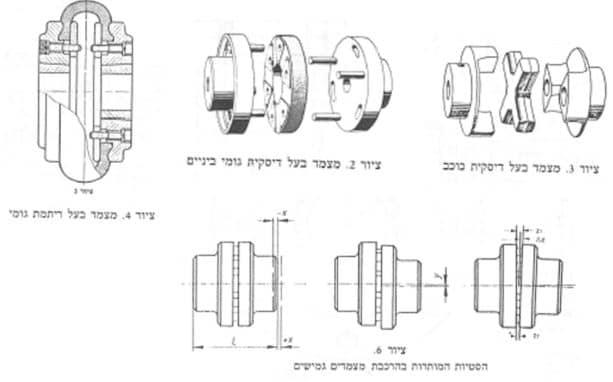 דוגמאות של מקשר גמיש